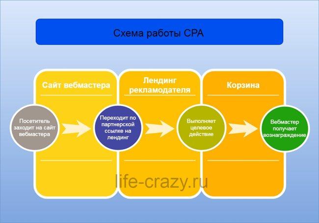Схема работы CPA