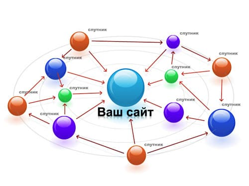пример структуры сетки сайтов сателитов для продвижения основного сайта