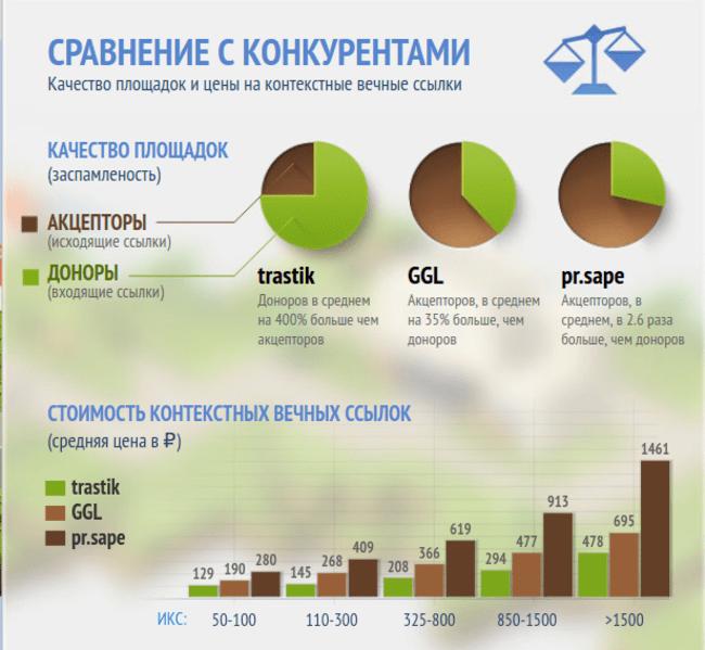Инфографика ссылочной биржи