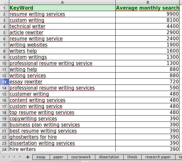 Список ключевых слов