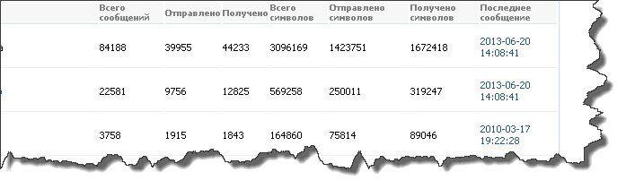 Просмотр статистики сообщений