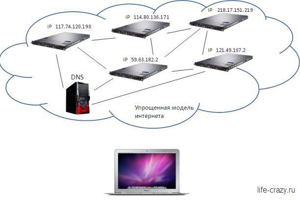 Упрощенная схема интернета