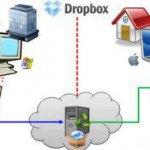 Автоматическое резервное копирование файлов блога на сервис Dropbox