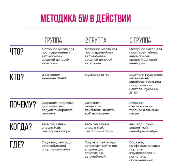 методика 5W