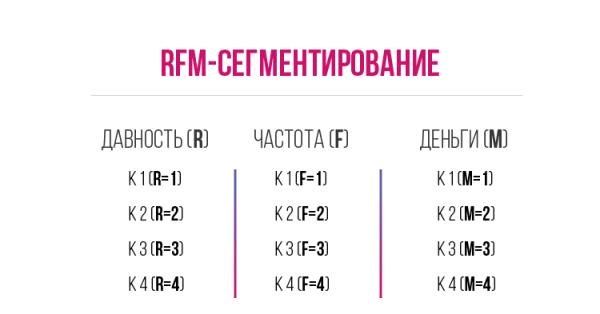 RFM сегметиривание