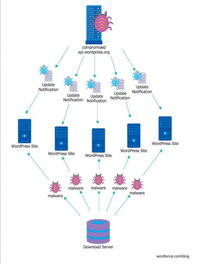 Как происходит процесс авто обновления wordpress в случае, если главный сервер заражен